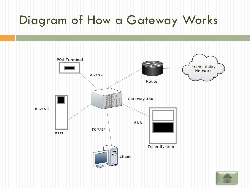 Diagram of How a Gateway Works