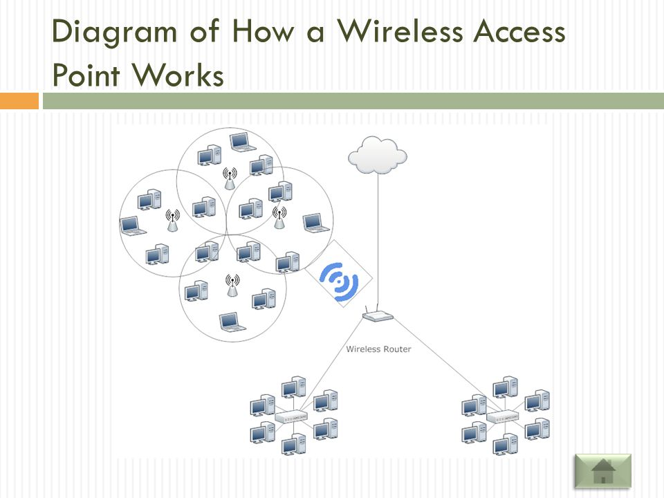 Diagram of How a Wireless Access Point Works