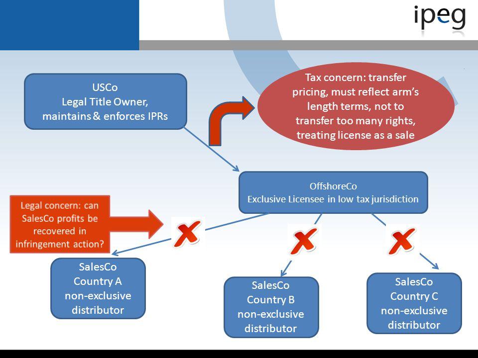 maintains & enforces IPRs