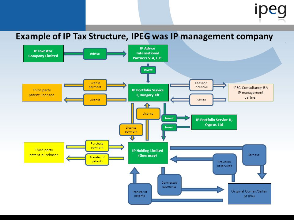 Example of IP Tax Structure, IPEG was IP management company
