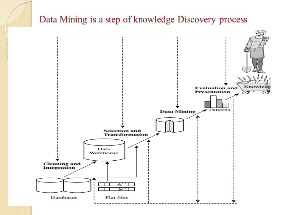 Data Mining is a step of knowledge Discovery process
