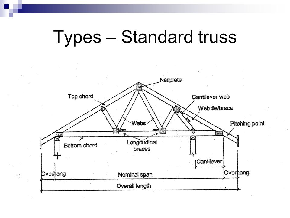 Types – Standard truss