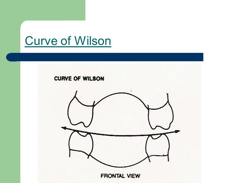 Curve of Wilson