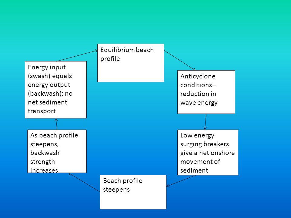 Equilibrium beach profile