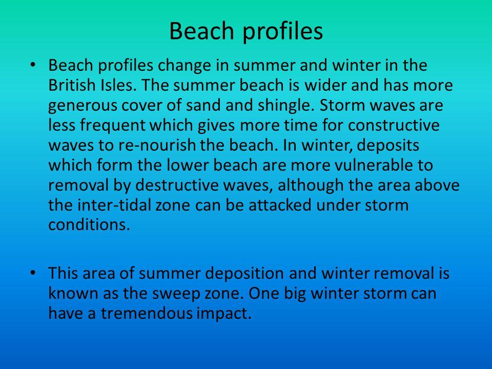 Beach profiles
