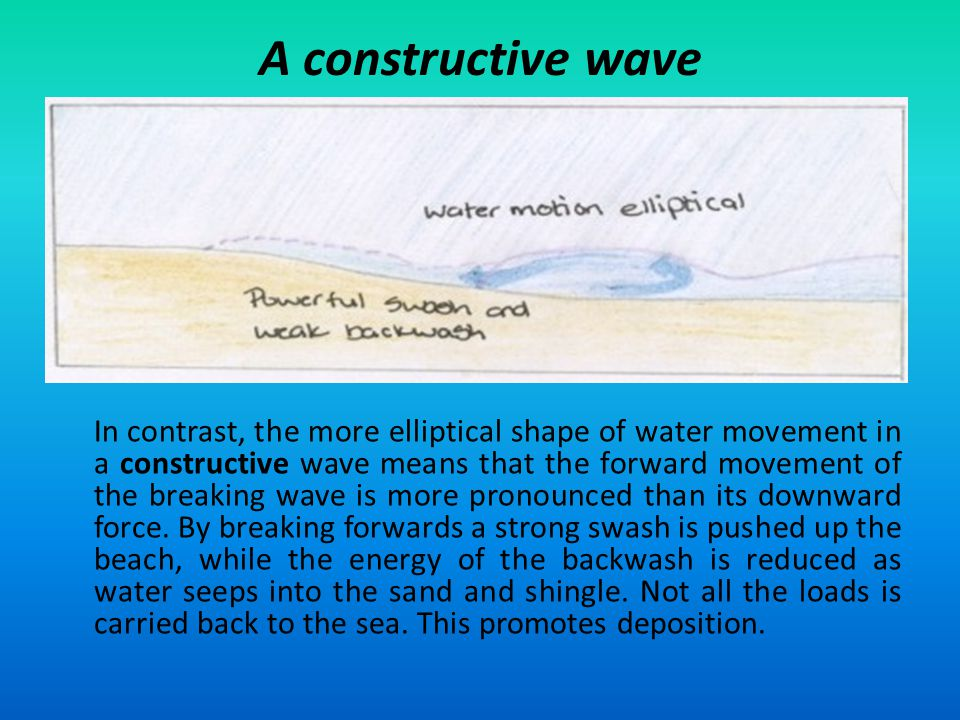 A constructive wave