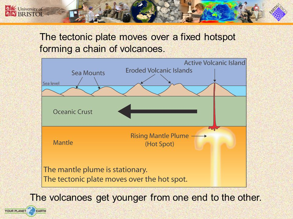 The volcanoes get younger from one end to the other.