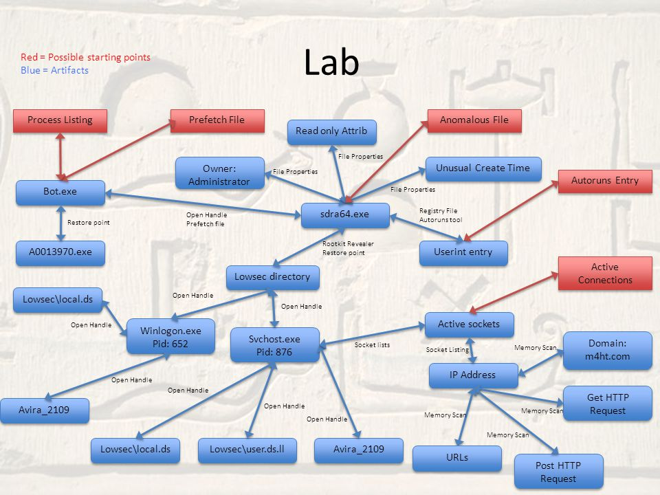 Lab Red = Possible starting points Blue = Artifacts Process Listing