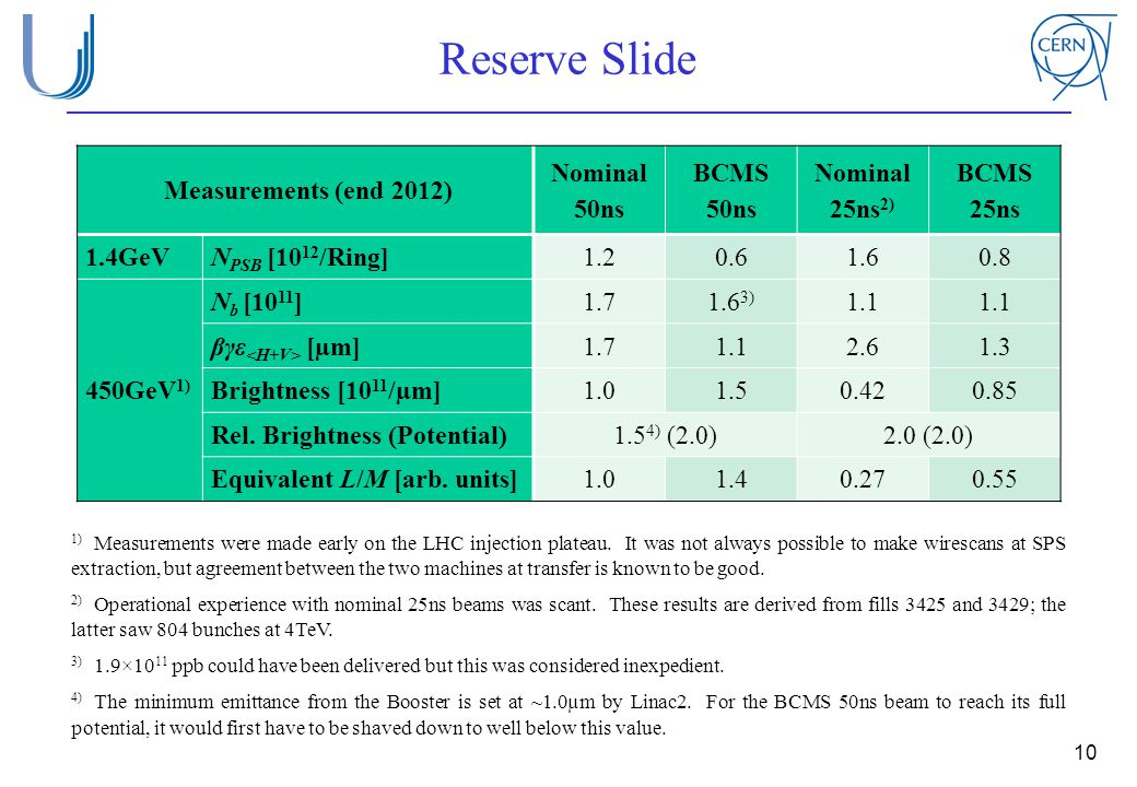 Reserve Slide Measurements (end 2012) Nominal 50ns BCMS 50ns