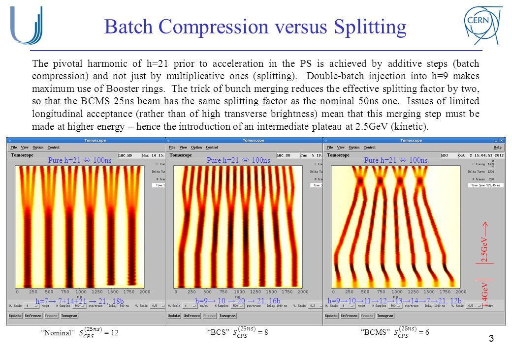Batch Compression versus Splitting