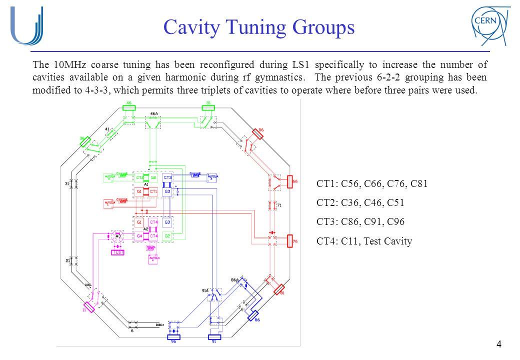 Cavity Tuning Groups