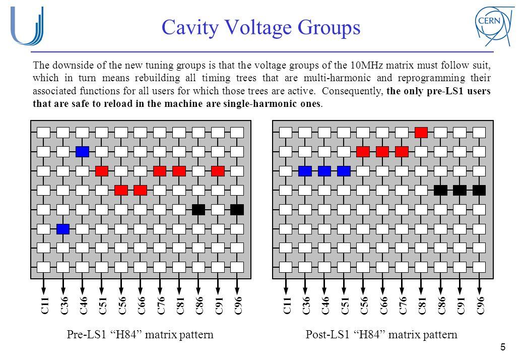 Cavity Voltage Groups Pre-LS1 H84 matrix pattern