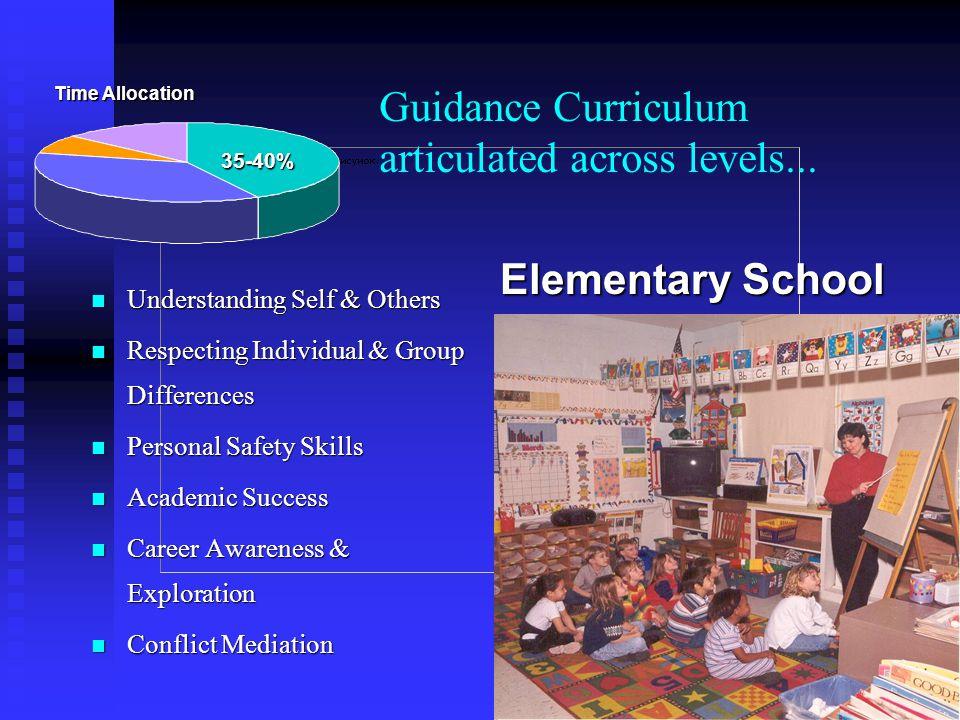 Guidance Curriculum articulated across levels...