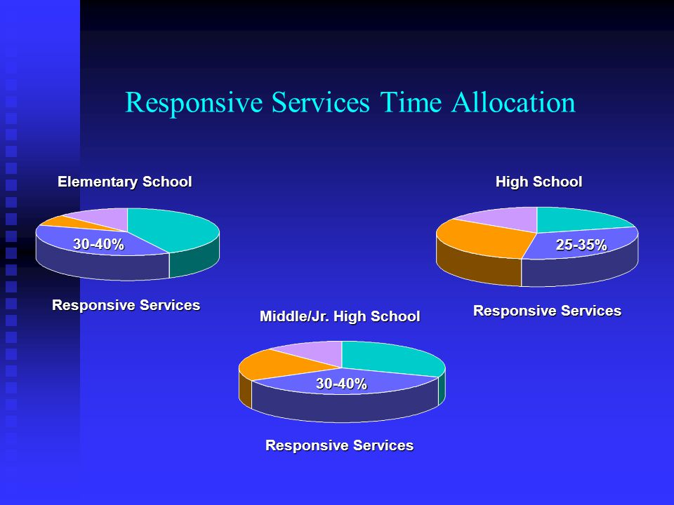 Responsive Services Time Allocation