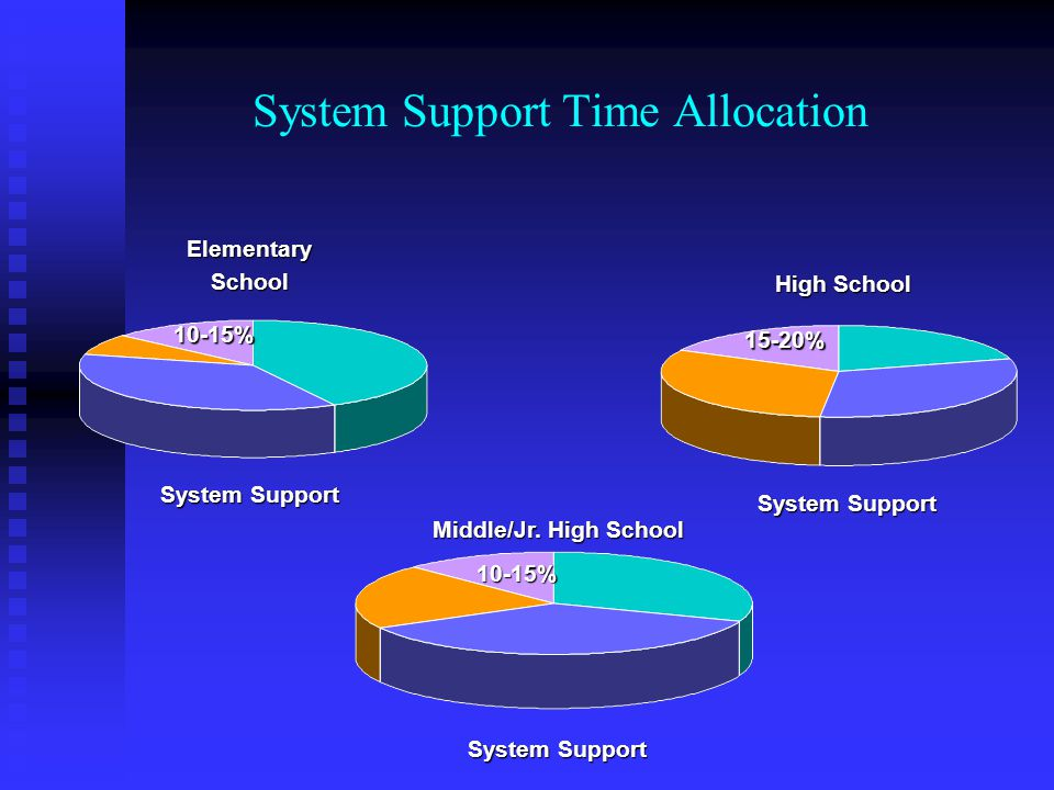 System Support Time Allocation