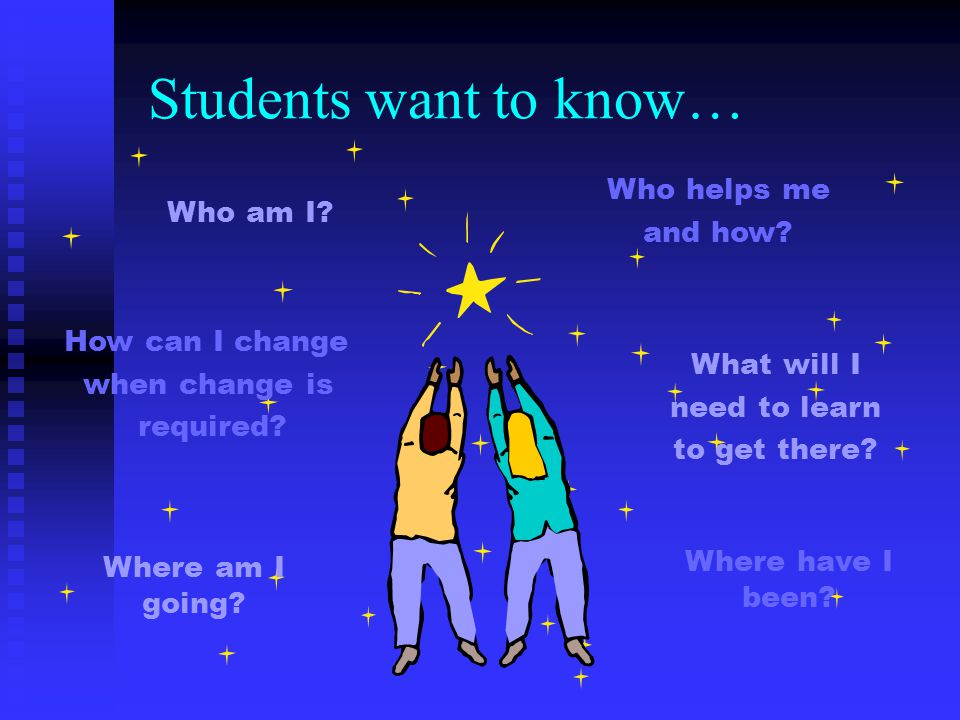 Students want to know… Who helps me and how Who am I