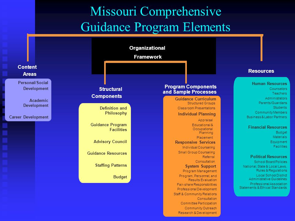 Missouri Comprehensive Guidance Program Ppt Video Online