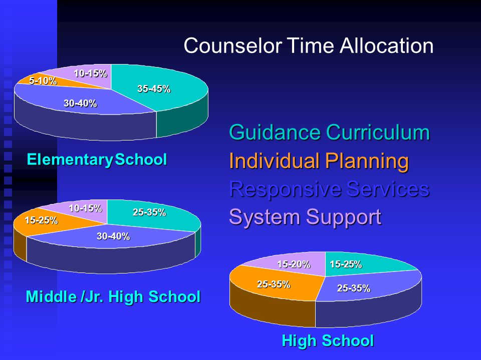 Counselor Time Allocation