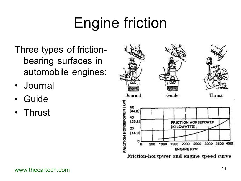 Engine friction Three types of friction-bearing surfaces in automobile engines: Journal.
