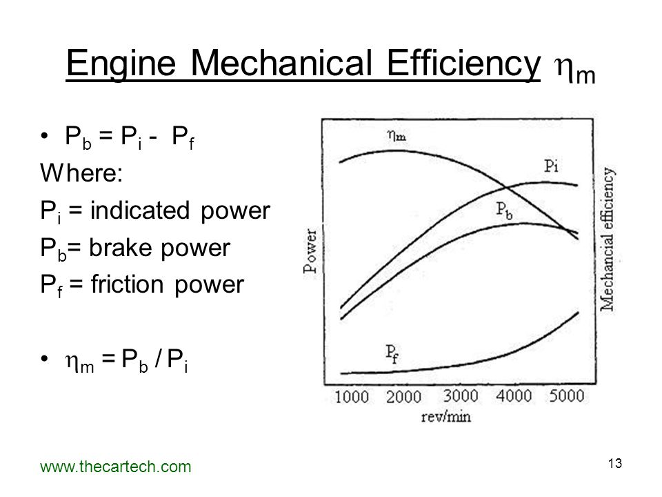 Engine Mechanical Efficiency m