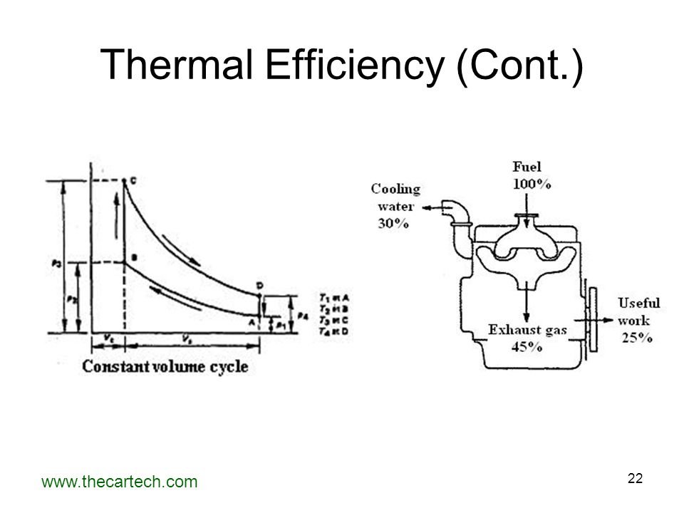 Thermal Efficiency (Cont.)