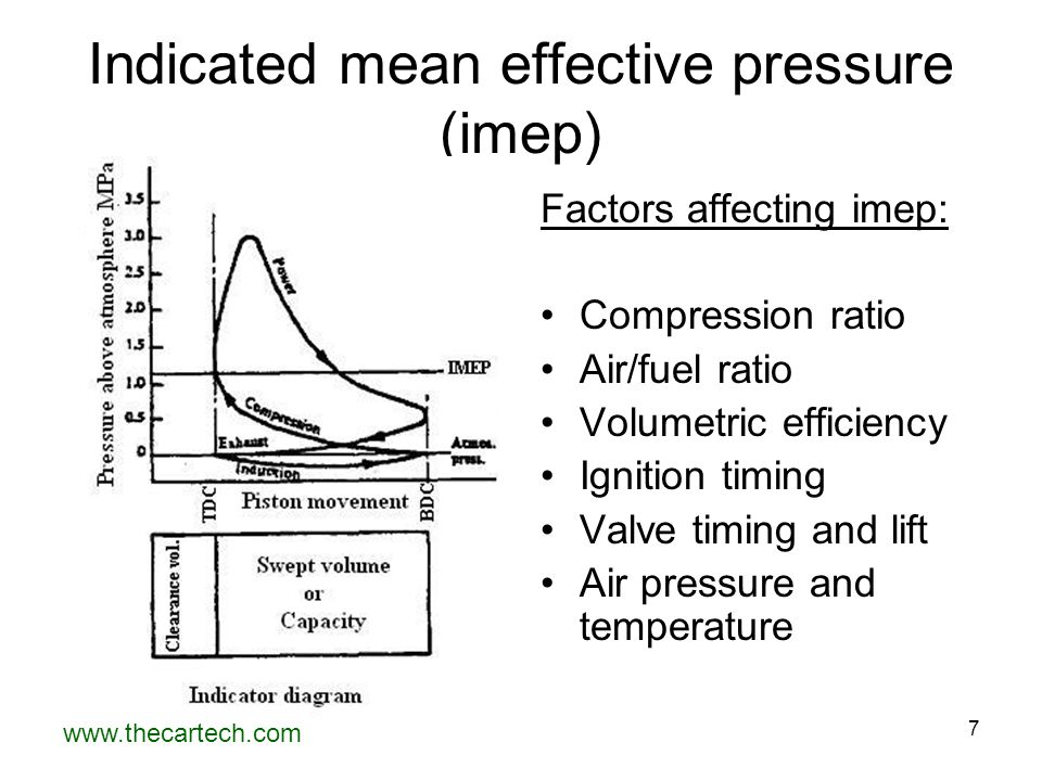 Indicated mean effective pressure (imep)
