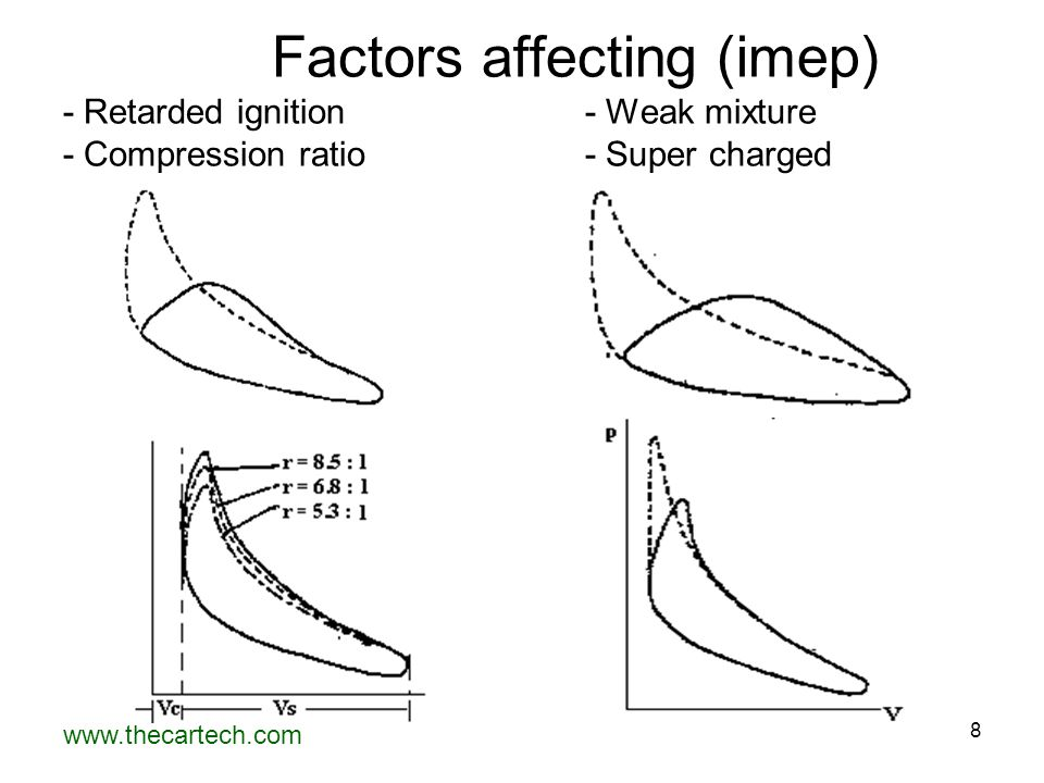 Factors affecting (imep) - Retarded ignition
