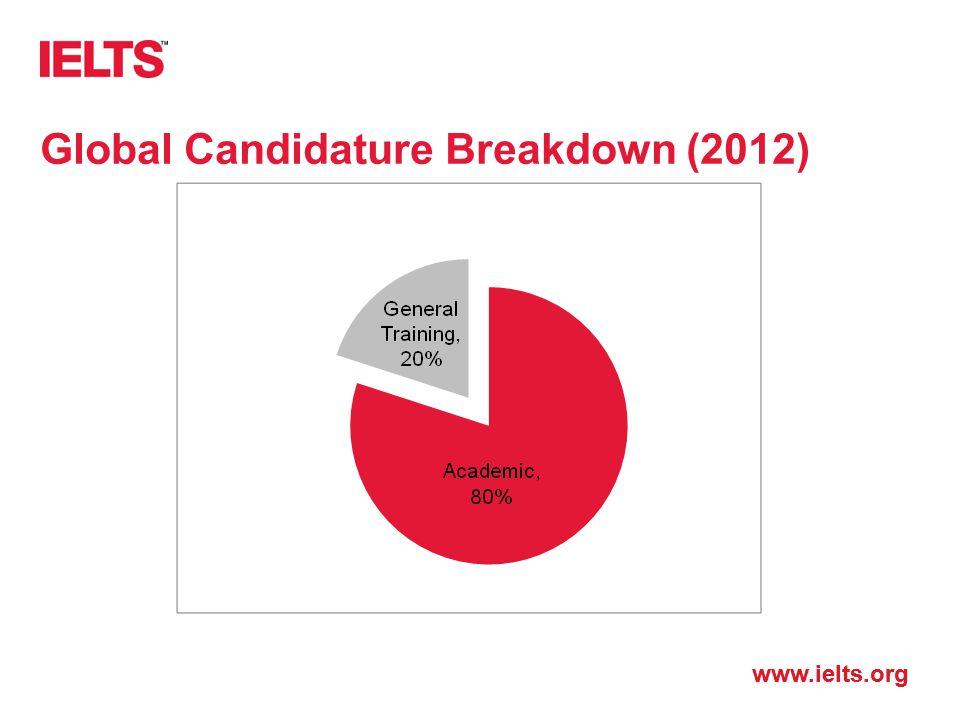 Global Candidature Breakdown (2012)