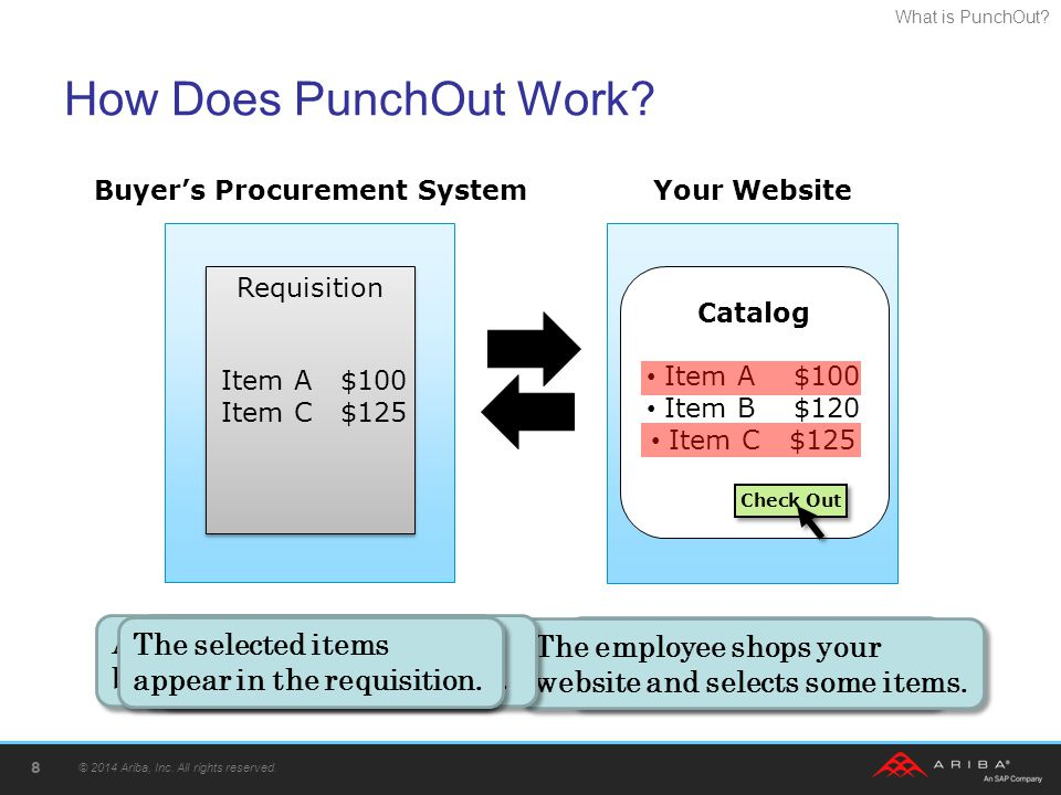 Buyer's Procurement System