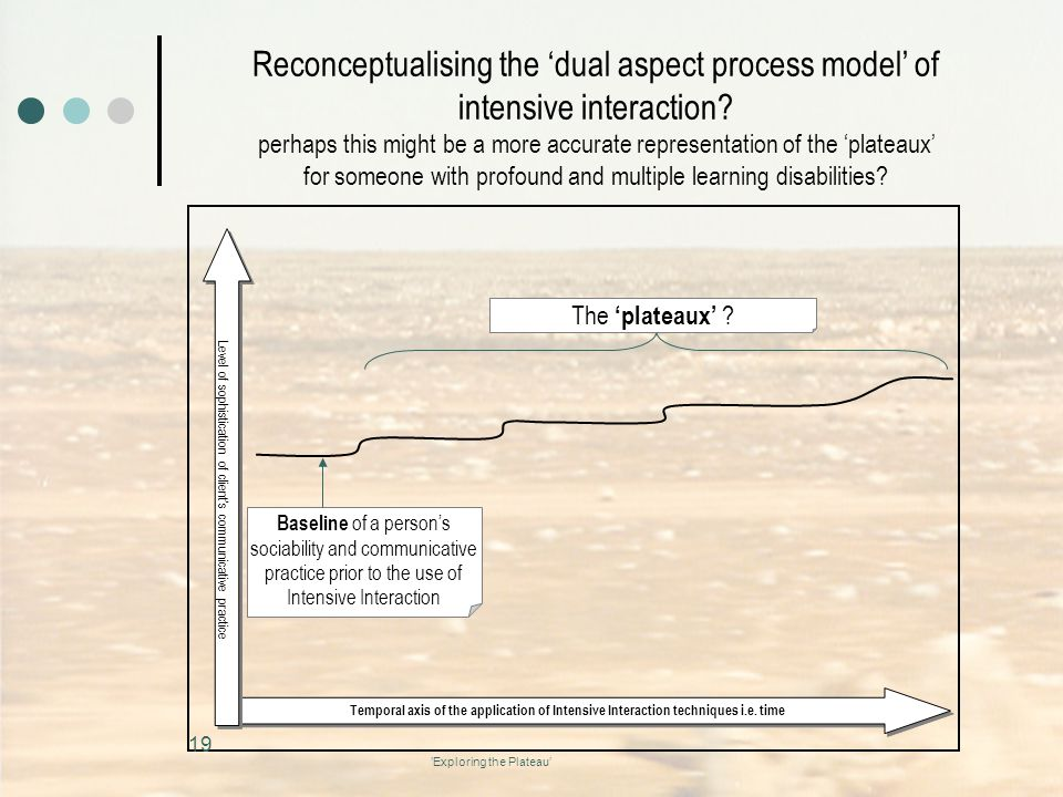 Reconceptualising the 'dual aspect process model' of intensive interaction
