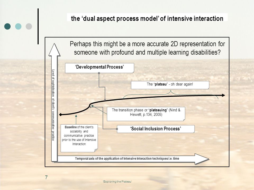 the 'dual aspect process model' of intensive interaction