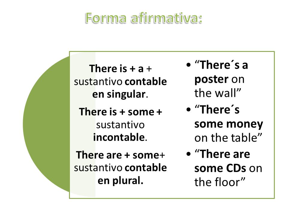 Forma afirmativa: There´s a poster on the wall