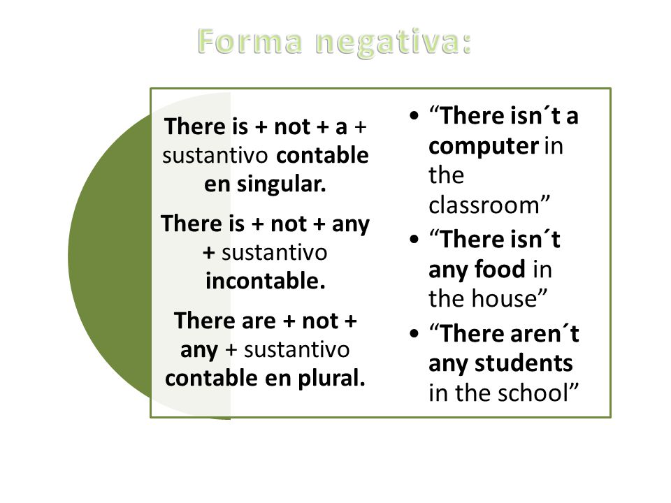 Forma negativa: There isn´t a computer in the classroom