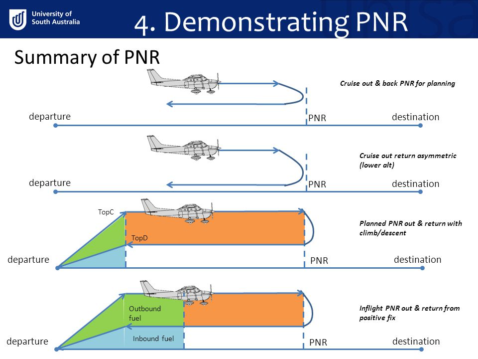 4. Demonstrating PNR Summary of PNR departure PNR destination