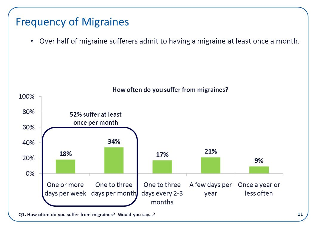 Frequency of Migraines