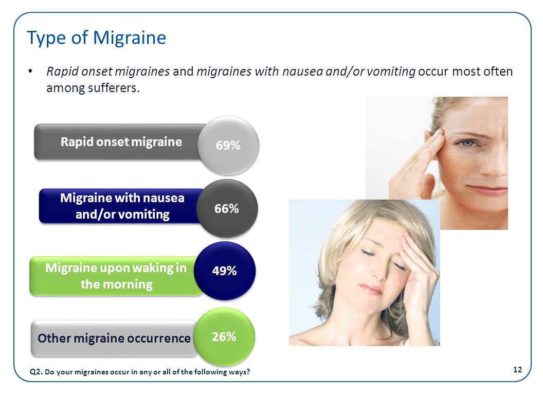 Type of Migraine Rapid onset migraines and migraines with nausea and/or vomiting occur most often among sufferers.
