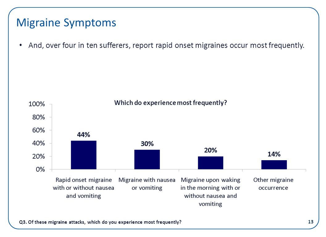 Migraine Symptoms And, over four in ten sufferers, report rapid onset migraines occur most frequently.
