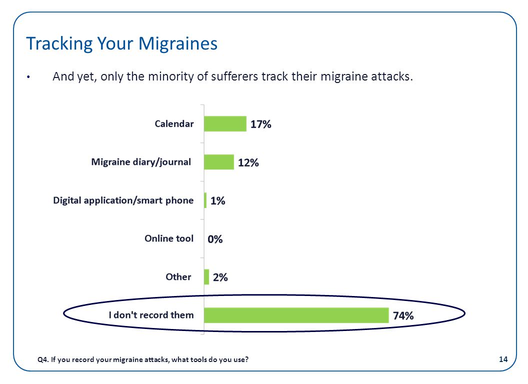 Tracking Your Migraines
