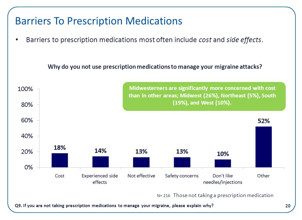 Barriers To Prescription Medications