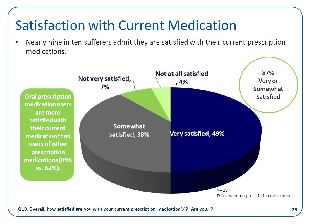 Satisfaction with Current Medication