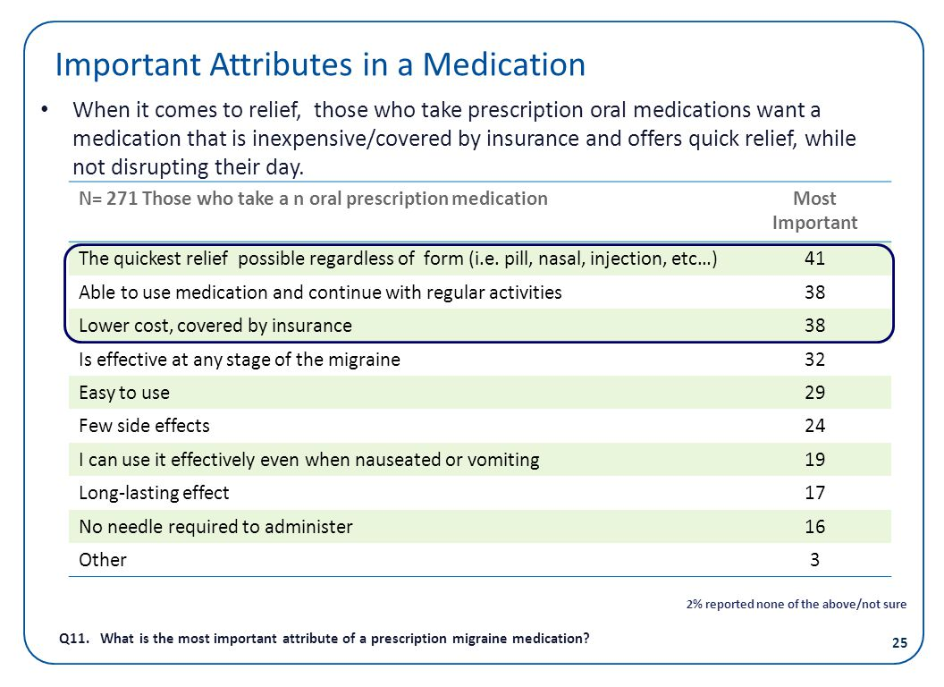 Important Attributes in a Medication
