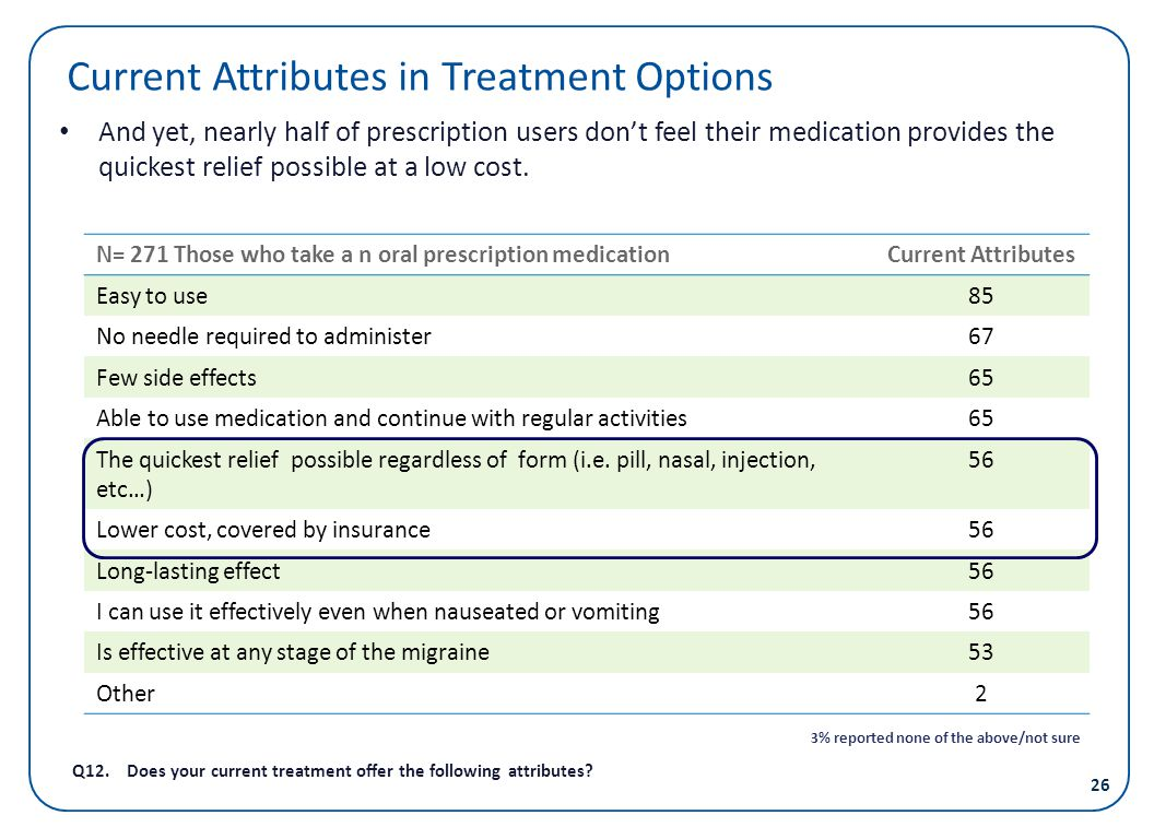 Current Attributes in Treatment Options