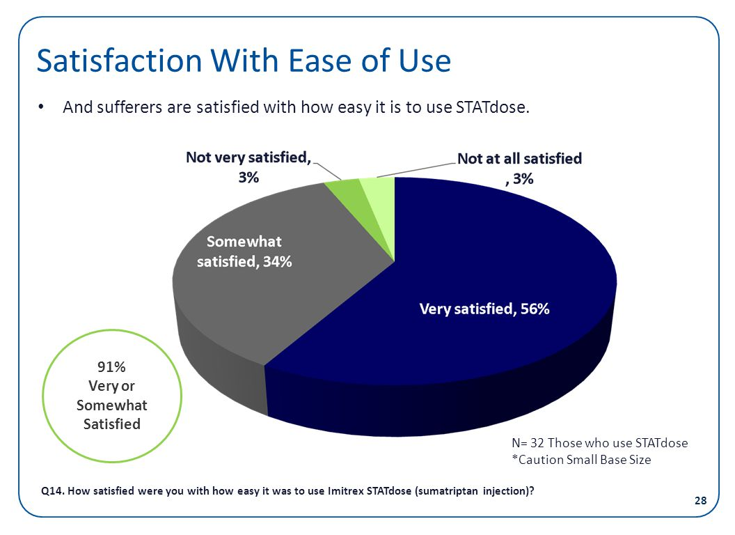 Satisfaction With Ease of Use