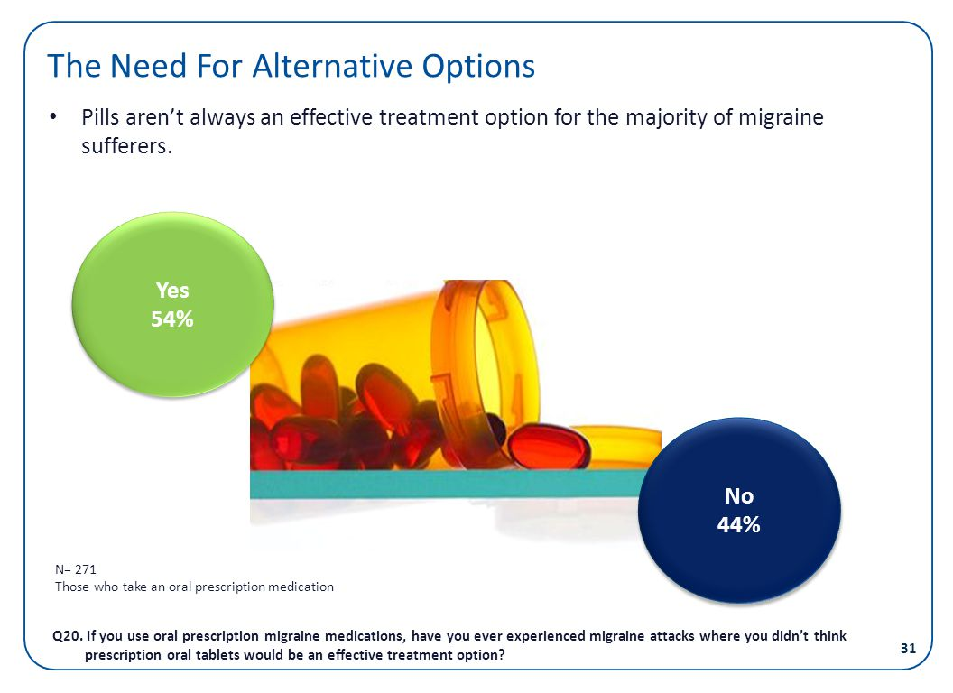 The Need For Alternative Options