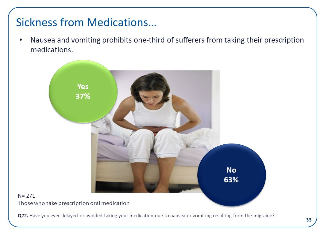 Sickness from Medications…