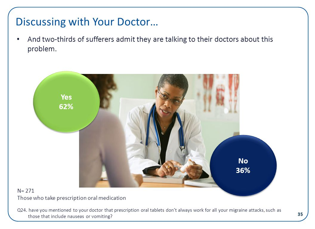 Discussing with Your Doctor…
