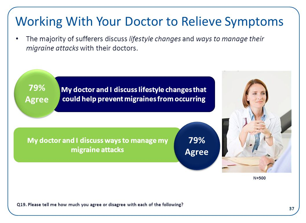Working With Your Doctor to Relieve Symptoms
