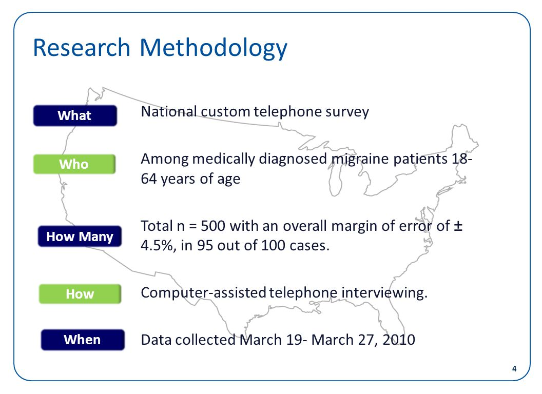 Research Methodology National custom telephone survey