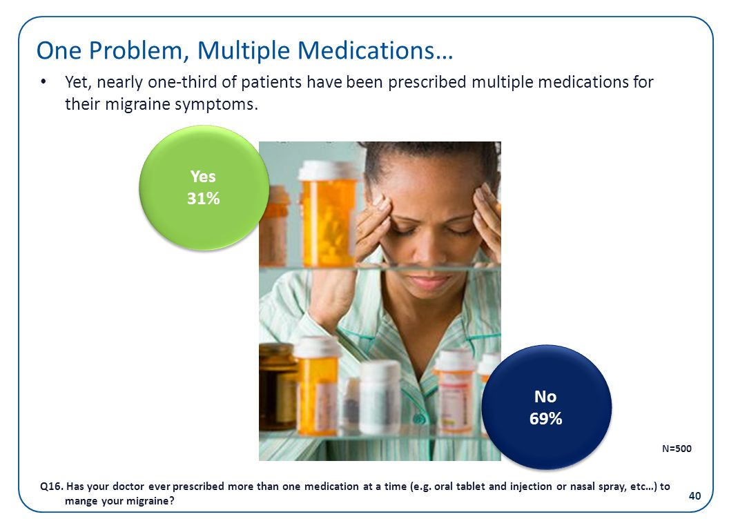 One Problem, Multiple Medications…
