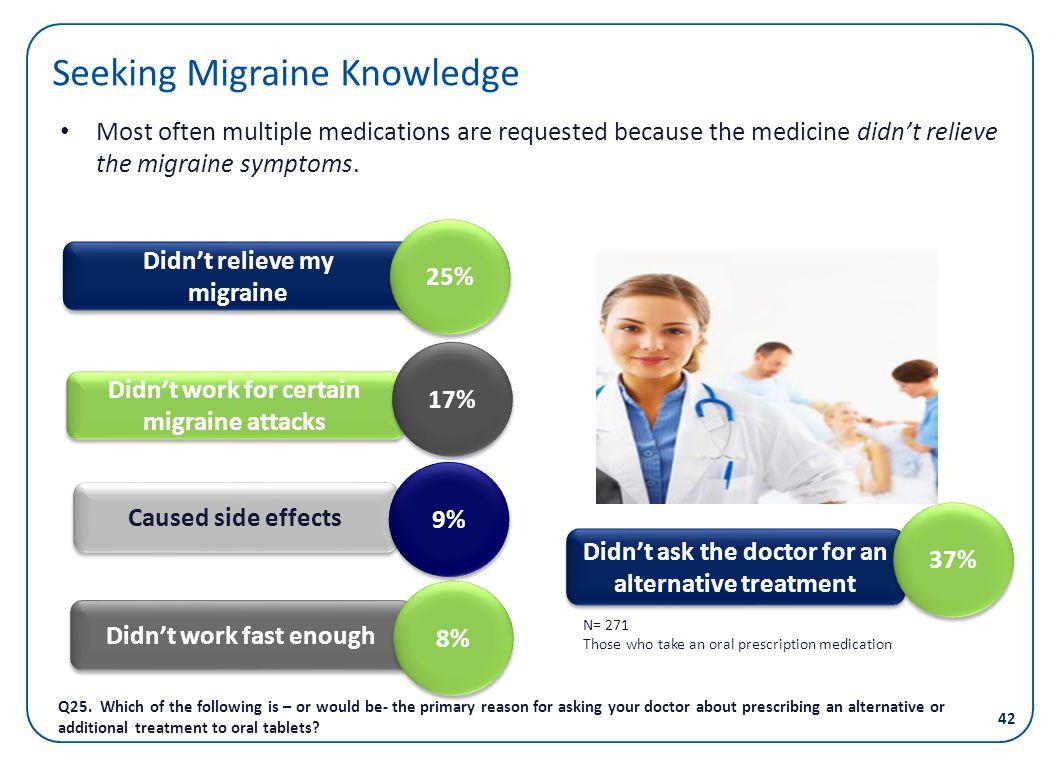 Seeking Migraine Knowledge